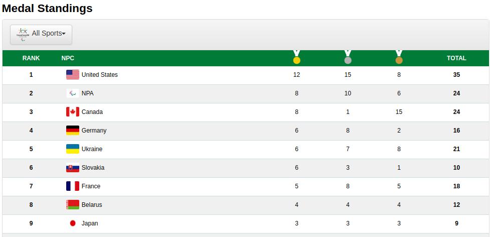 Ещё две медали завоевали украинские паралимпийцы в Пхенчхане, фото-2