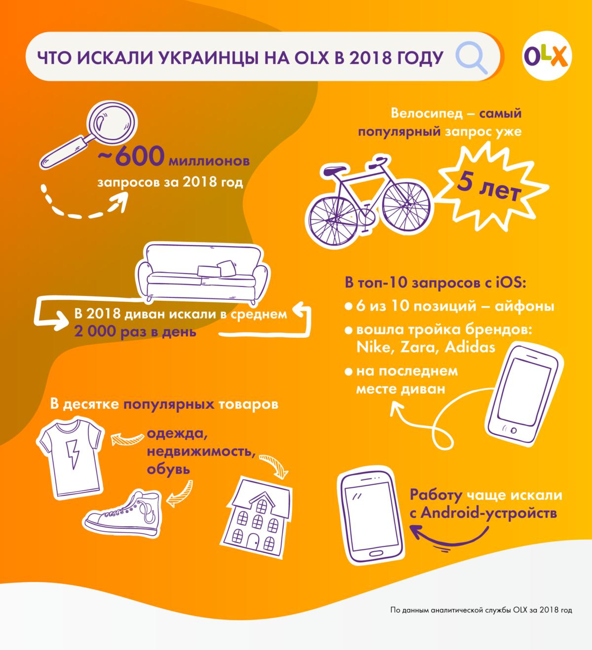 Велосипед и диван: что жители Украины искали больше всего в 2018 году, фото-1