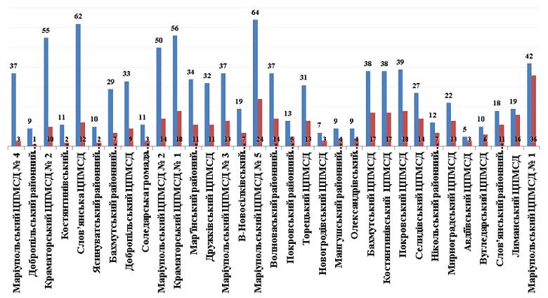 В Дружковке более половины врачей еще не заключили граничную численность договоров с пациентами, фото-1