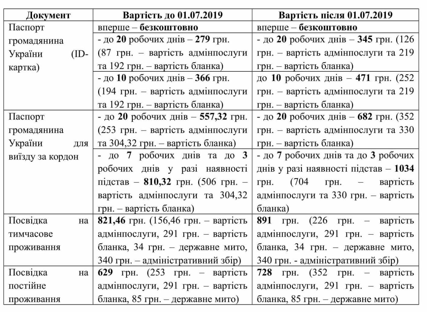 С 1 июля в Украине подорожают услуги Государственной миграционной службы, фото-1