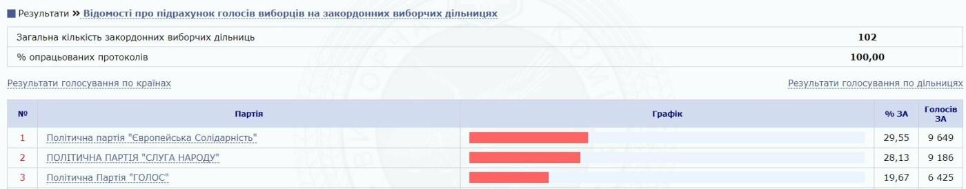 Хто увійде до нової Верховної Ради. Перші результати ЦВК, фото-3