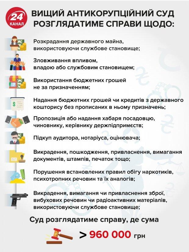 В Украине заработал антикоррупционный суд, фото-1