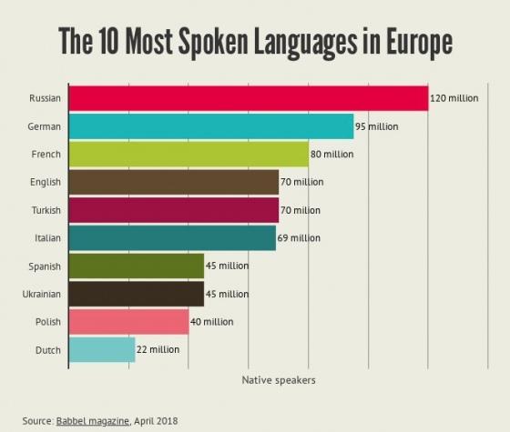 День рідної мови. Українська мова у рейтингах світу, фото-2