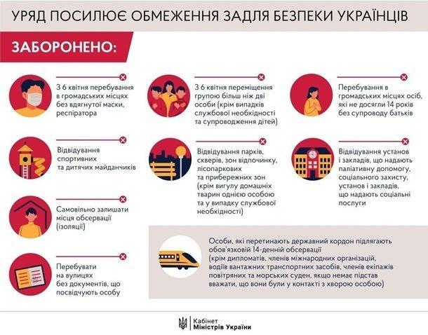 Відсьогодні в Україні посилені карантинні заходи. В яких місцях маска обов'язкова, фото-1