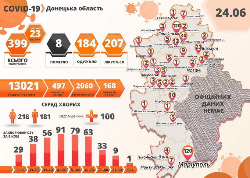 Слов'янськ зрівнявся з Маріуполем по кількості захворілих на Ковід-19, фото-1