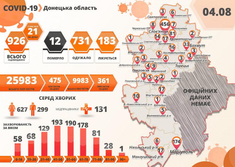 Голова ДонОДА повідомив про помітне зростання кількості хворих на Ковід-19 за добу, фото-2