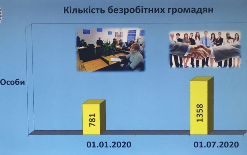 Середній розмір допомоги по безробіттю в Дружківці наразі складає 3 277 гривень, фото-3