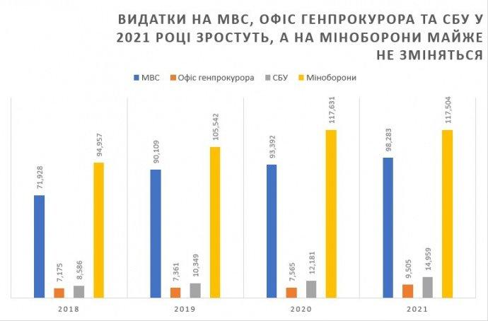 Бюджет 2021. Які зміни плануються для українців на наступний рік, фото-1