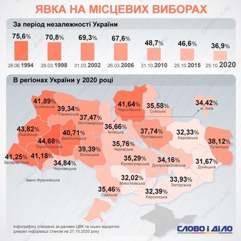 У Дружківці явка на місцевих виборах цьогоріч була найнижчою серед сусідніх міст , фото-1