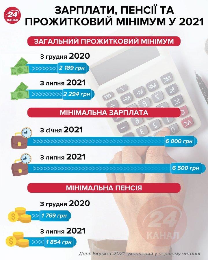 Держбюджет 2021. Скільки грошей виділять на освіту, депутатів та військових, фото-1